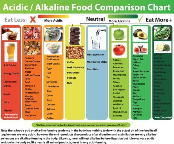 Cách cân bằng độ pH cho da là xây dựng chế độ ăn uống lành mạnh